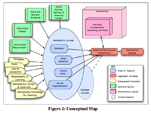 where does the conceptual framework go in a dissertation